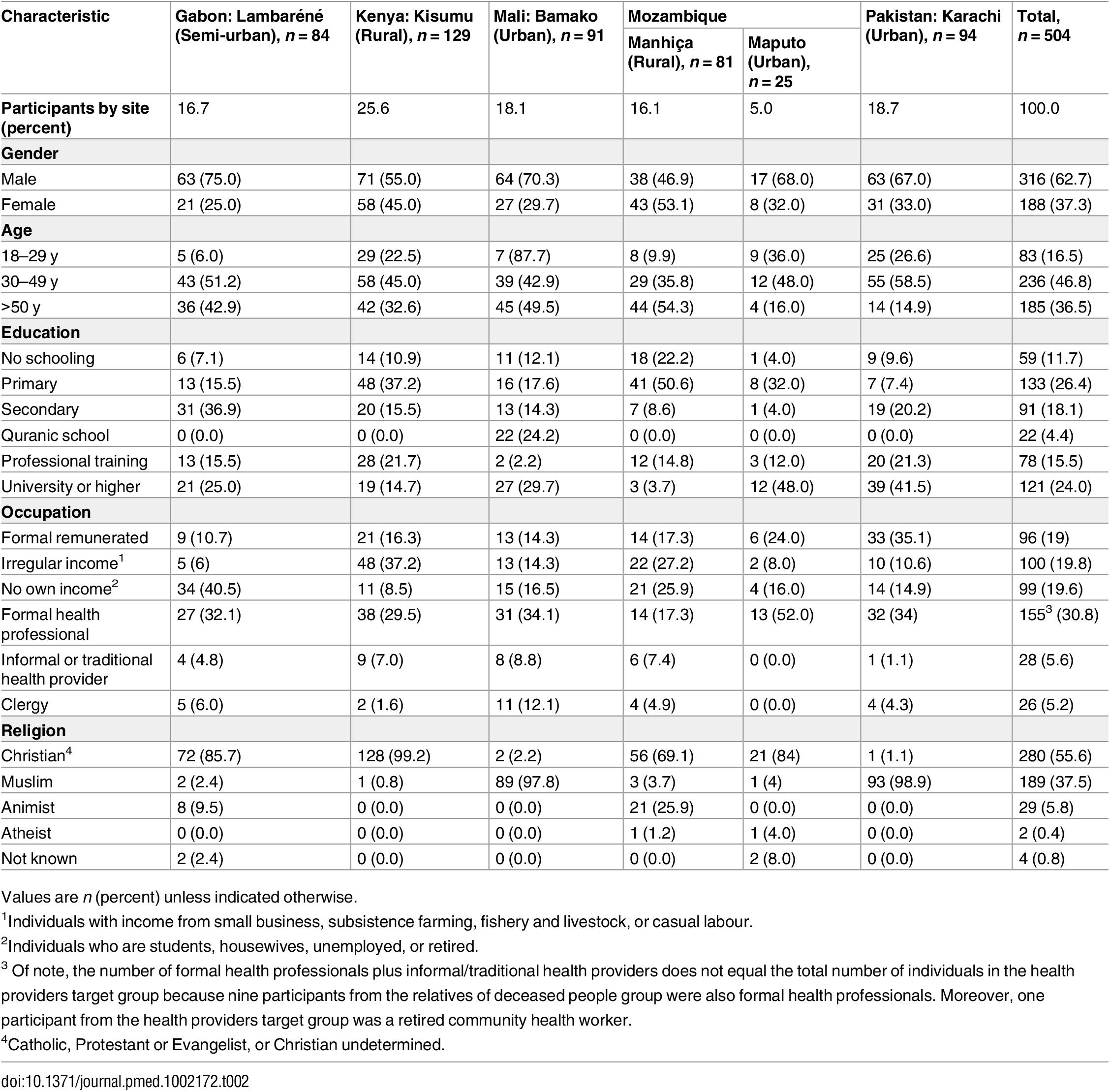 Socio-demographic characteristics of participants.