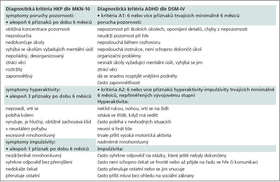 Diagnostická kritéria HKP (MKN-10) vs ADHD (DSM-IV).