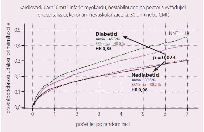 Primární cíl ve studii IMPROVE-IT u diabetiků.