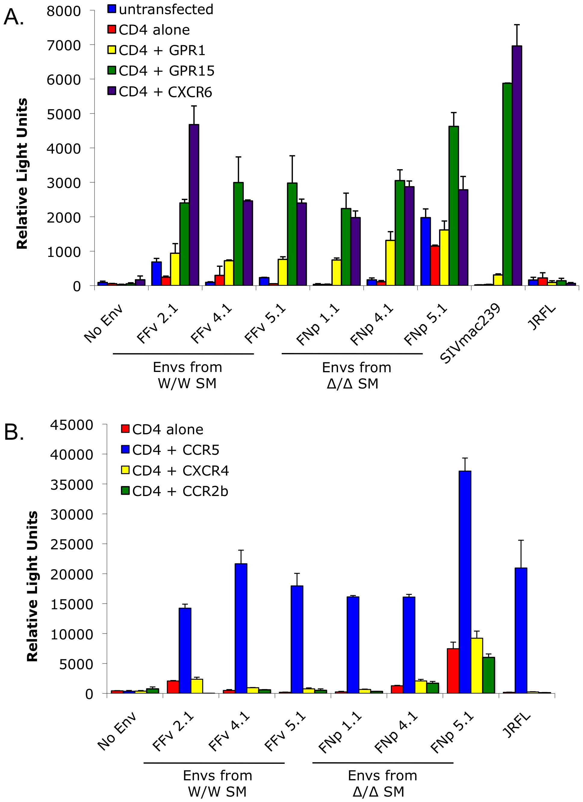 Alternative coreceptor utilization by SIVsmm Envs <i>in vitro</i>.
