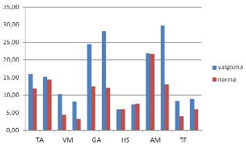 Aritmetický průměr normalizovaných hodnot průměrných amplitud svalů (% MVC) všech probandů obou skupin stojné fáze. Legenda: TA – m. tibialis anterior, VM – m. vastus medialis, GA – m. gastrocnemius lateralis, HS – hamstrings (mediální část), AM – m. adductor magnus, TF – m. tensor fasciae latae