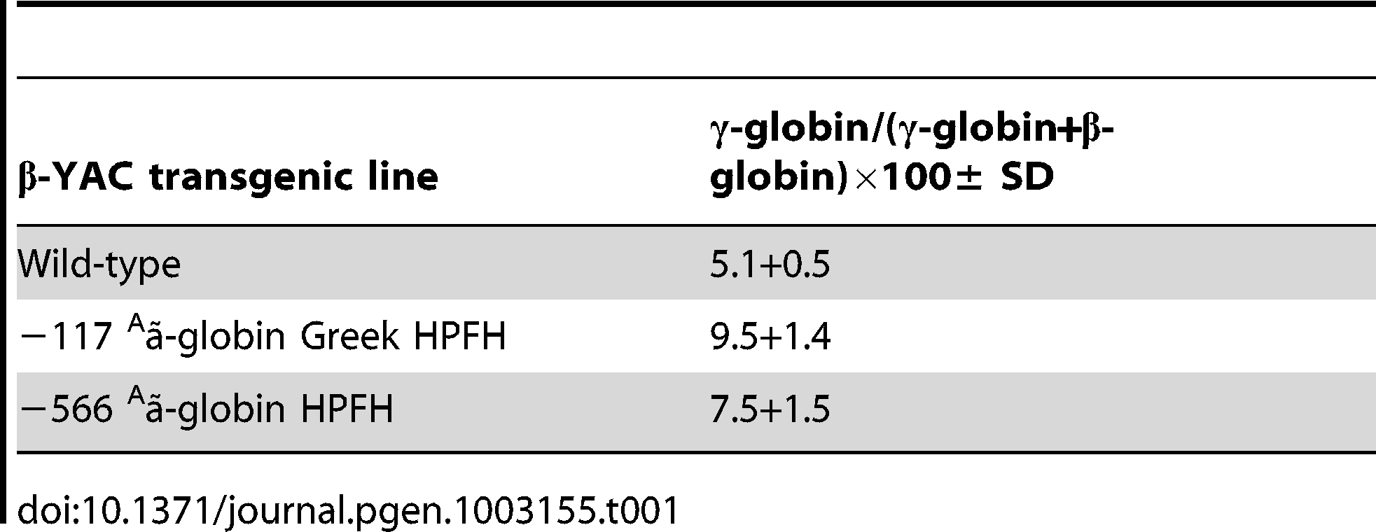RP-HPLC determination of γ-globin chain expression as a percentage of total human β-like globin chain expression in −566 <sup>A</sup>γ-globin HPFH β-YAC transgenic mice.