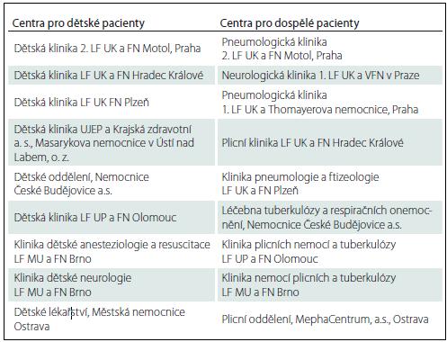 Indikující centra (schválená centra pro indikaci Českou pneumologickou a ftizeologickou společností a Českou společností dětské pneumologie).