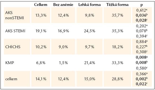 Hospitalizační mortalita vzhledem k tíži anémie, χ<sup>2</sup> test.