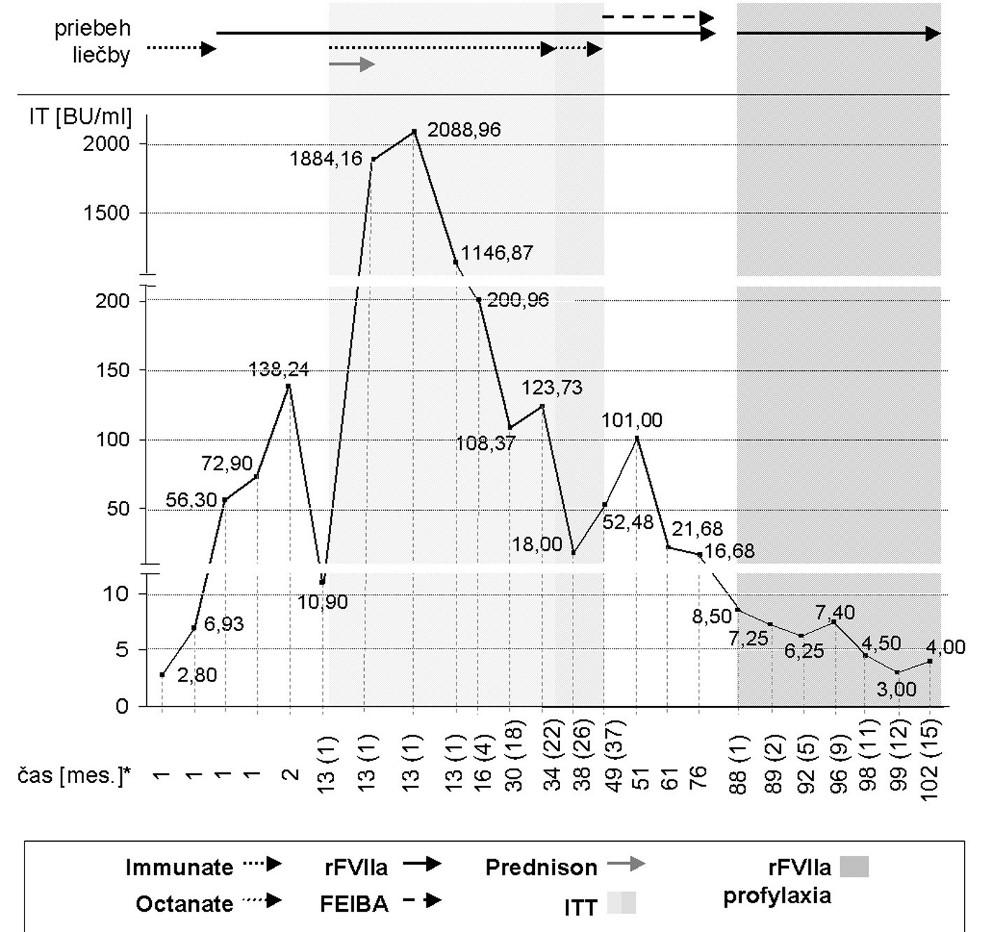 1. Vývoj titra inhibítora FVIII (IT) BU = Bethesda jednotky; IT = titer inhibítora FVIII; ITT = imúnna tolerančná liečba; rFVIIa = aktivovaný rekombinantný faktor VII * časové údaje sú uvedené v mesiacoch od prvej detekcie inhibítora FVIII; v zátvorkách sú uvedené mesiace od zahájenia ITT, resp. profylaxie s rFVIIa