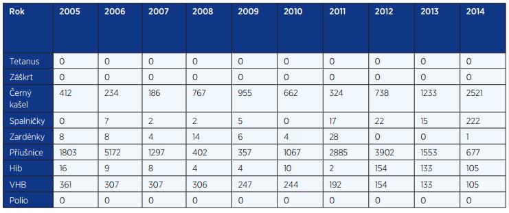 Výskyt preventabilních infekcí v letech 2005–2014 (EPIDAT)