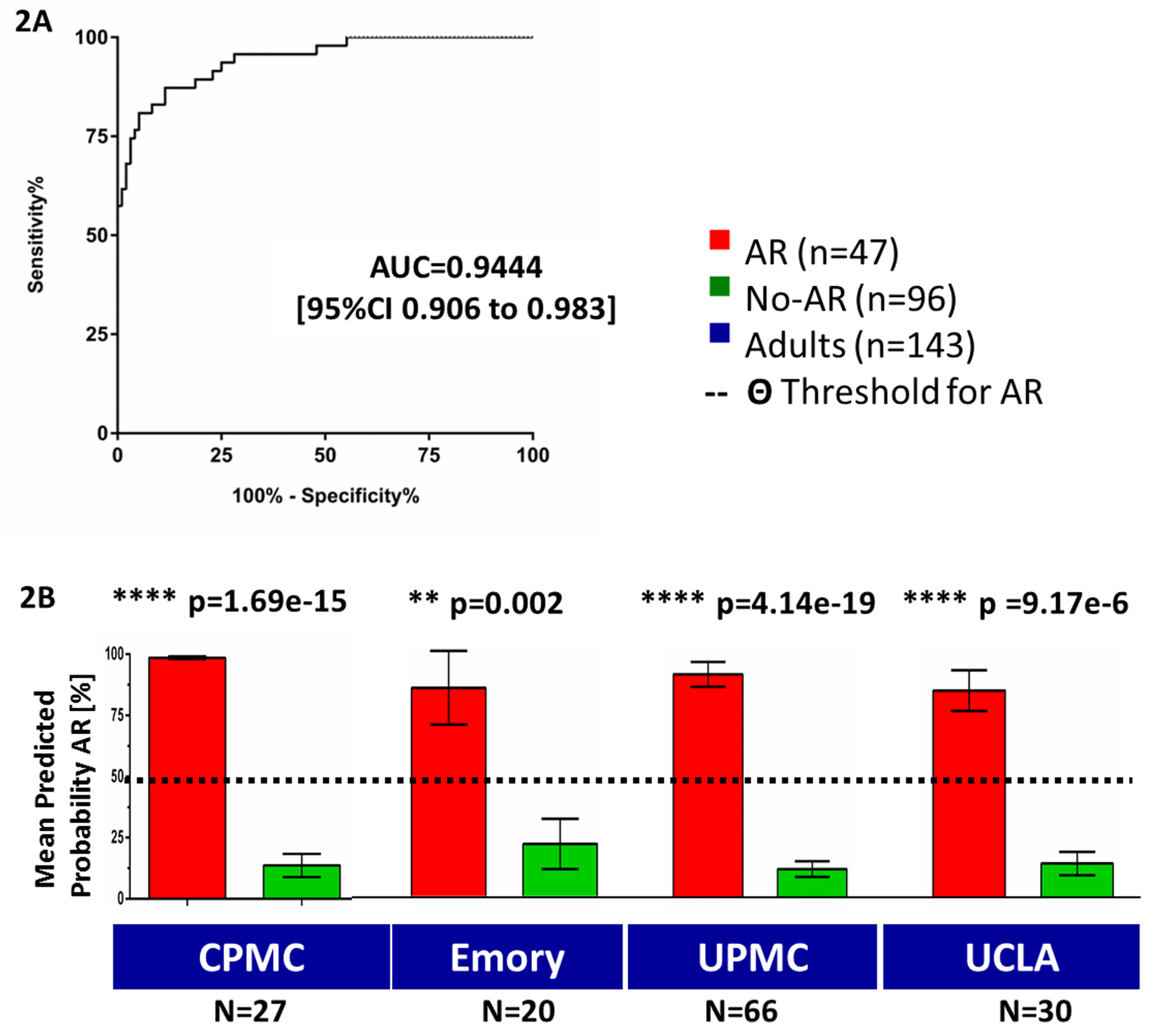 Training of a 17-gene model (kSORT) for acute rejection classification in 143 adult samples from real-life settings.