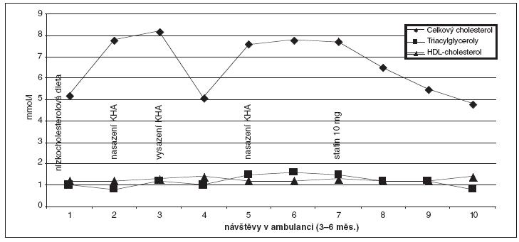 Monitorování cholesterolémie umladé pacientky s prokázanou FH (mutace LDL-R S156L) a její změny po podání KHA – podrobnosti v textu.