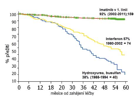 Celkové přežití pacientů ÚHKT s CML v závislosti na typu léčby