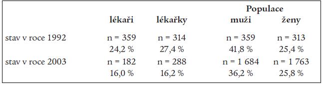 Kouření českých lékařů a lékařek s českou populací v roce 1992 a v roce 2003.