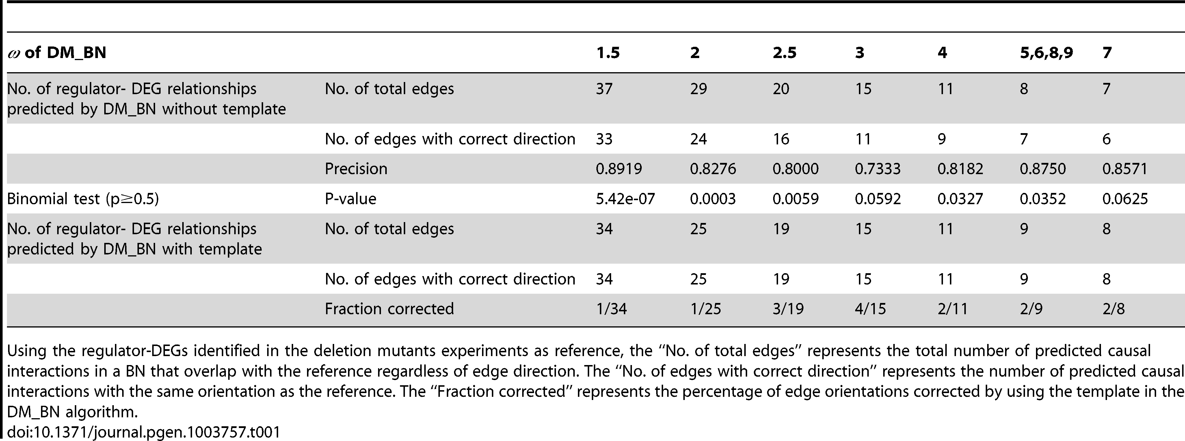 Precision of edge orientations for networks inferred by DM_BN with/without template at different  parameters.