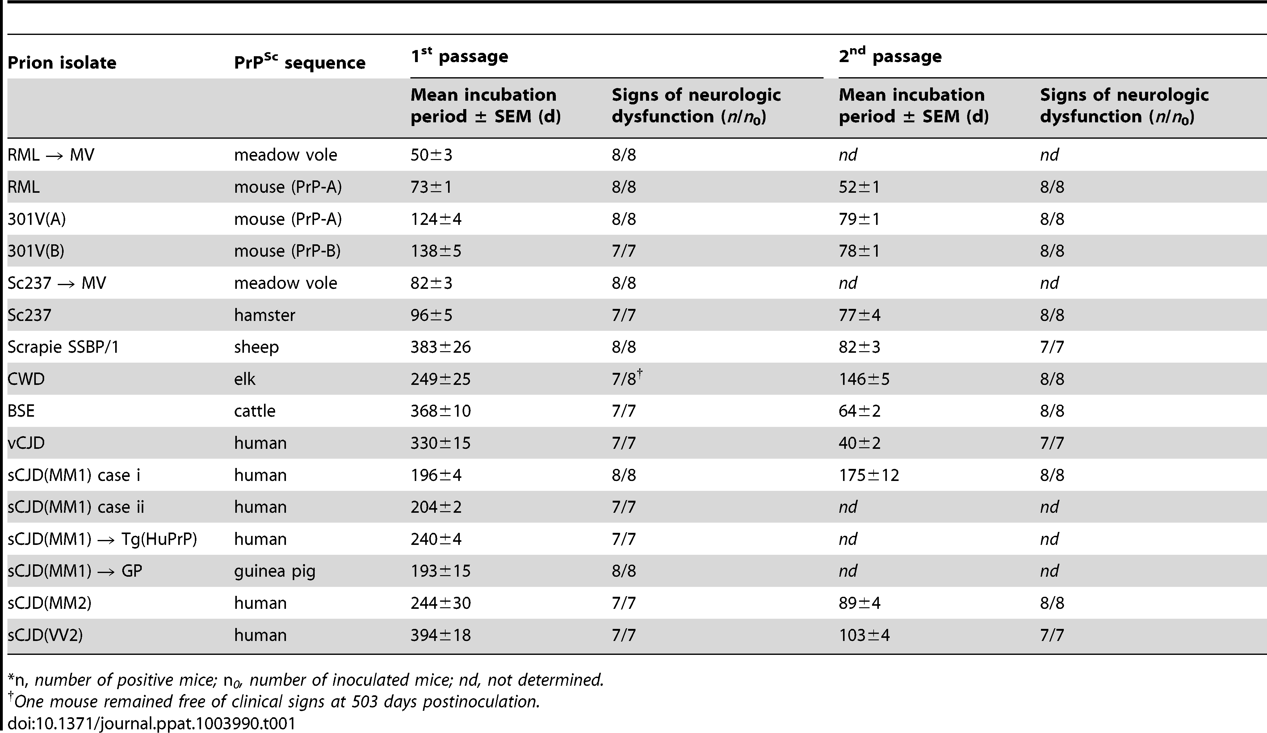 Transmission of diverse prion isolates to Tg(BVPrP,M109)22019 mice.<em class=&quot;ref&quot;>*</em>