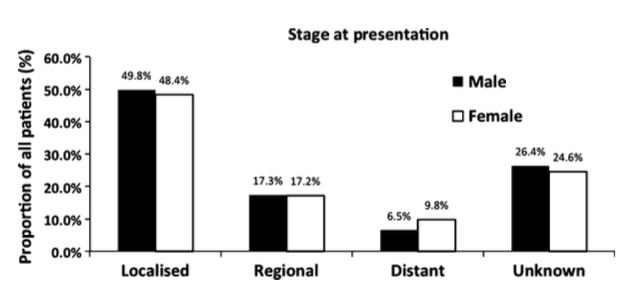Figure 1. Proportion of patients presenting with localized, regional, distant, and unknown stage of bladder cancer.