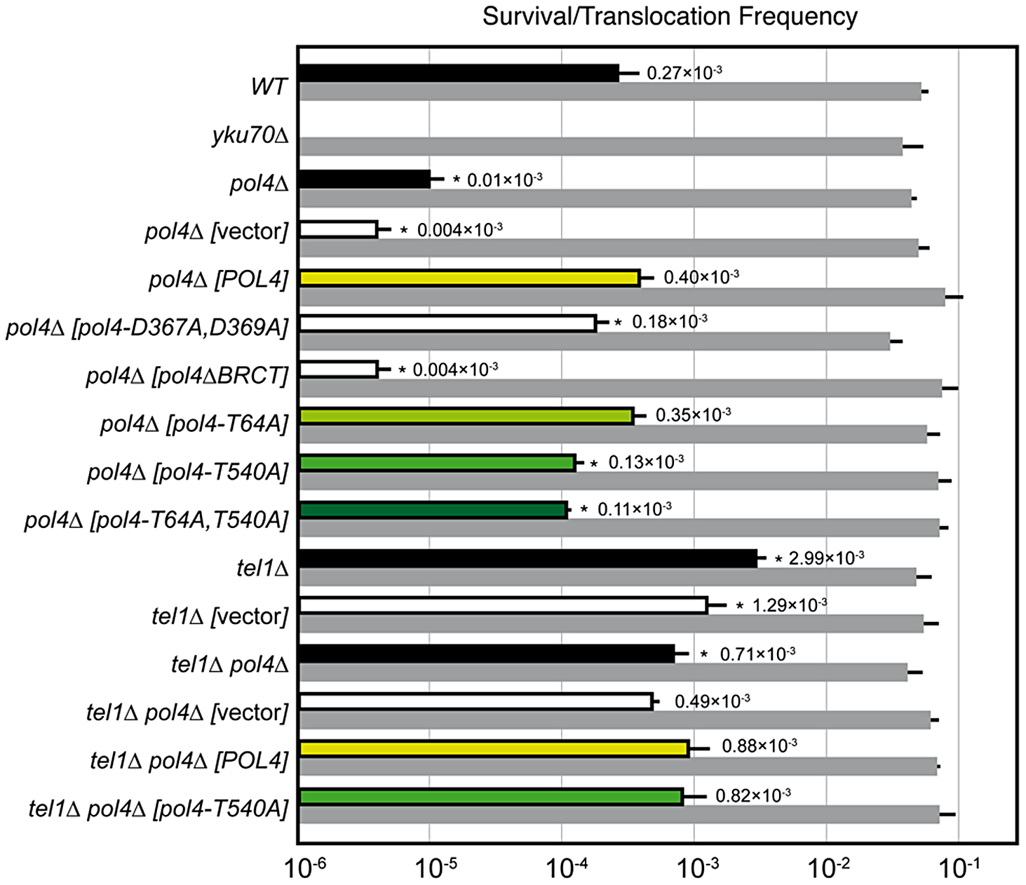 NHEJ-mediated repair of DSBs with partially-complementary overhangs.