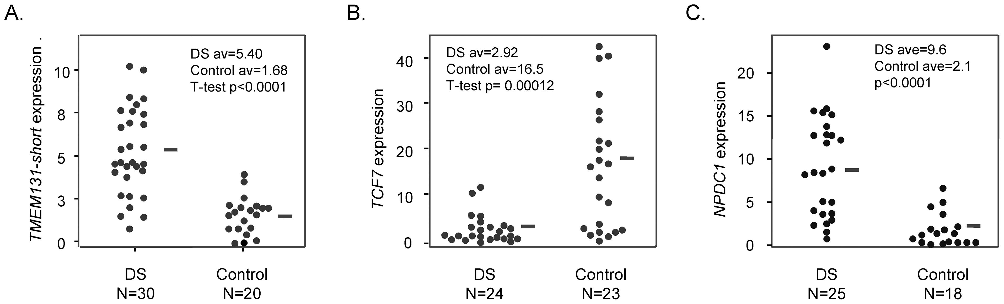 Altered mRNA expression of <i>TMEM131</i>, <i>TCF7</i>, and <i>NPDC1</i> in DS versus normal PBL.