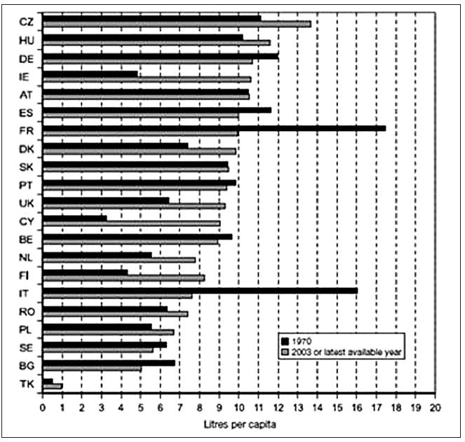 Spotřeba čistého alkoholu ve vybraných zemích EU, vývoj 1970 - 2003