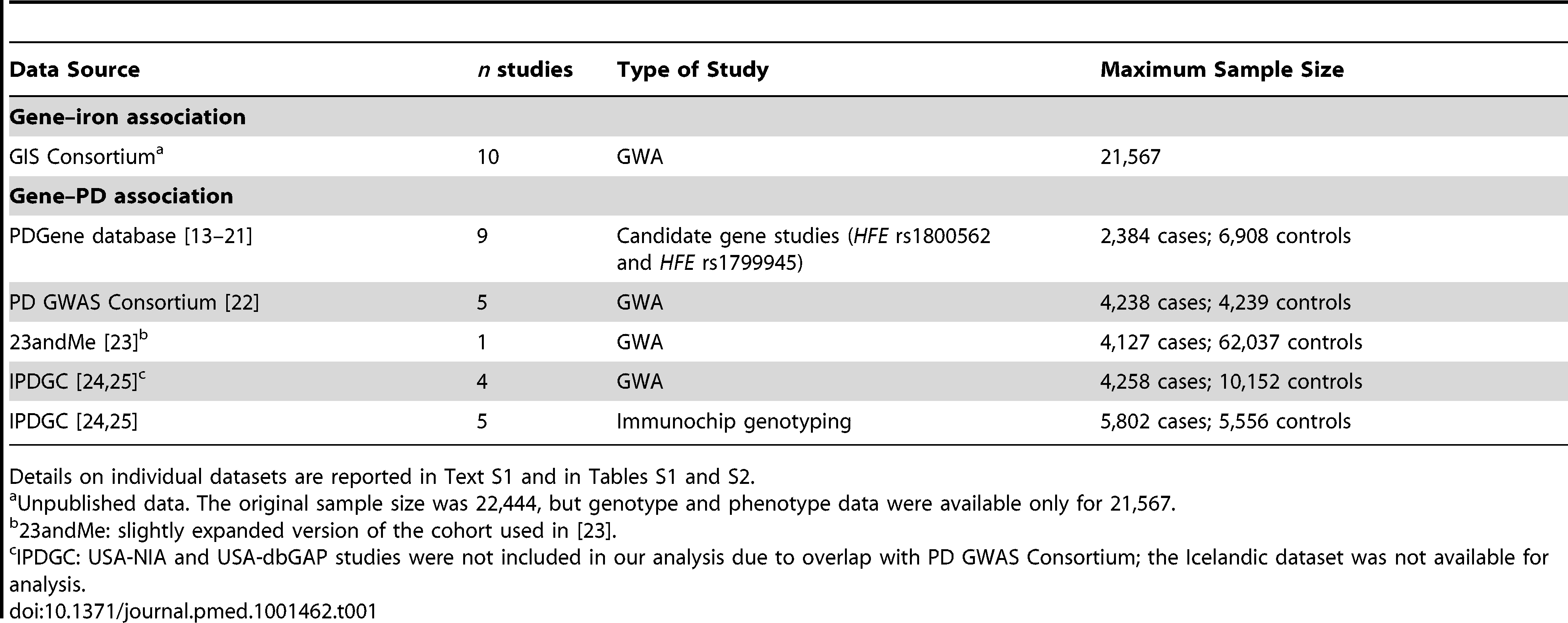 Characteristics of the studies included for the gene–iron and gene–PD associations.