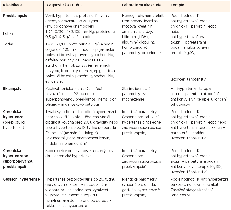 National High Blood Pressure Education Program Working Group on High Blood Presure in Pregnancy (2000) - modifikace