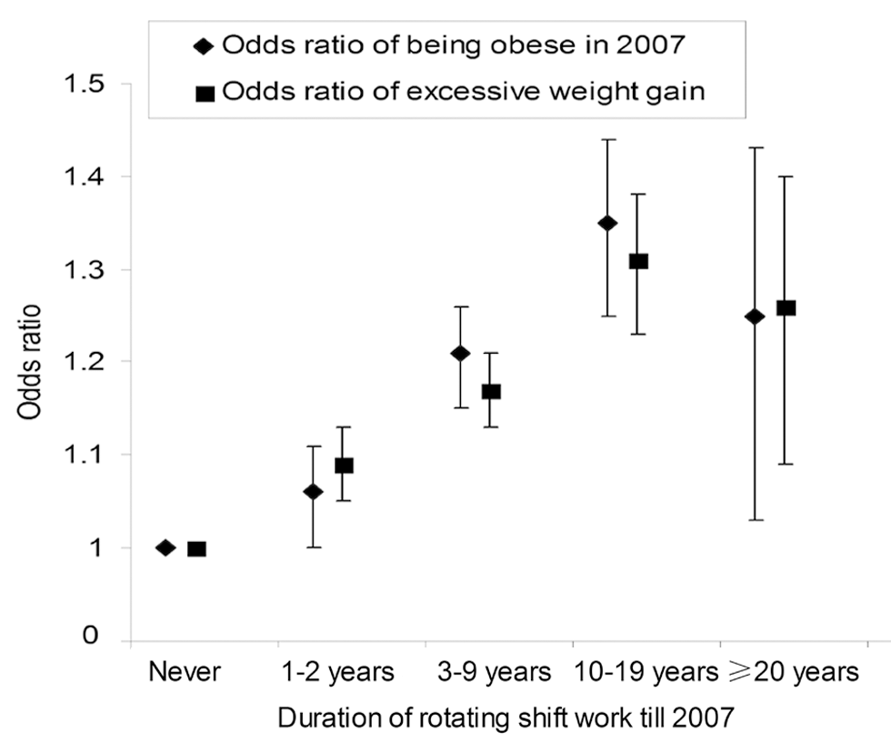 Rotating night shift work and risk of obesity and weight gain in Nurses' Health Study II.
