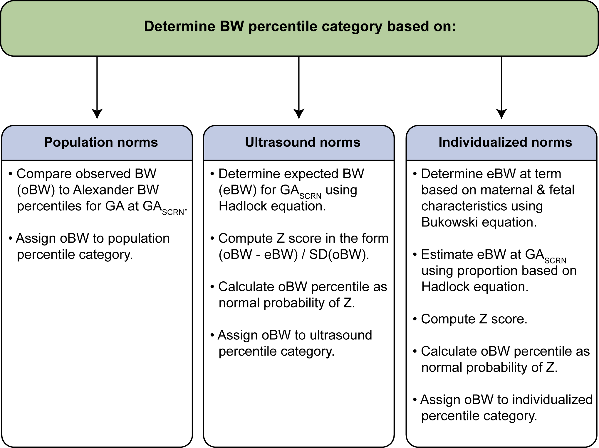 Summary of steps used to assign infants to a birth weight percentile category.