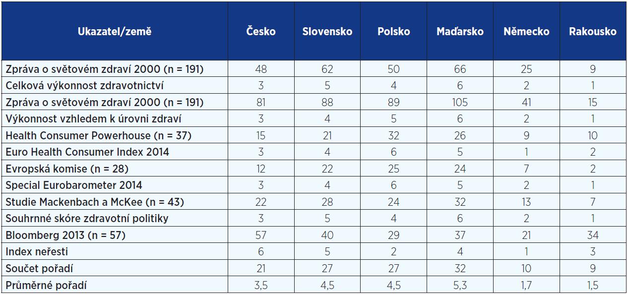 Ukazatele výkonnosti zdravotnictví a pořadí zemí V4, SRN a Rakouska