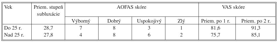 Porovnanie výsledkov vo vzťahu k veku pacienta v skupine konzervatívne liečených pacientov