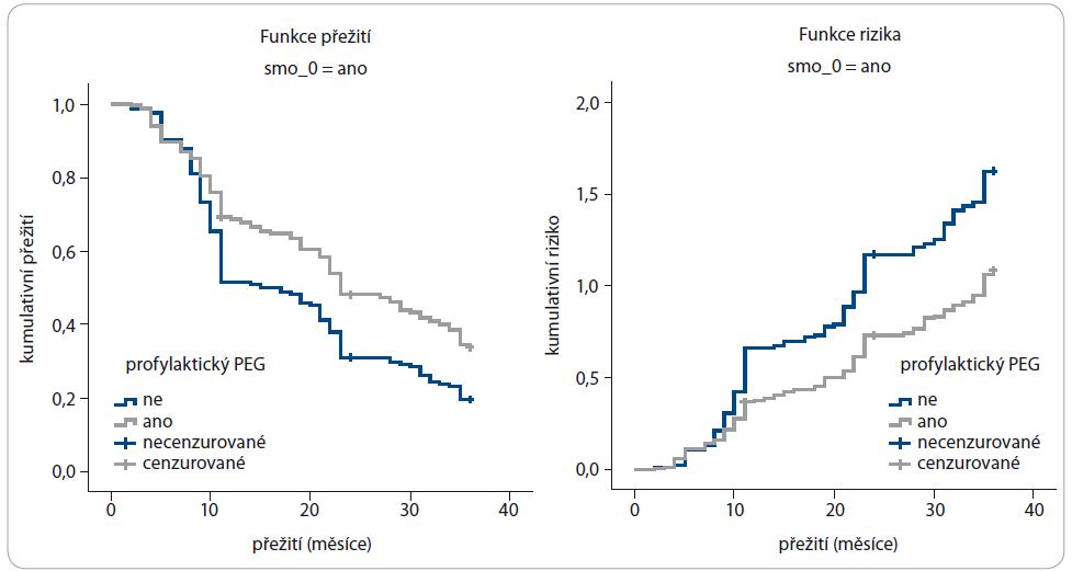 Analýza přežití podle PEG u kuřáků.