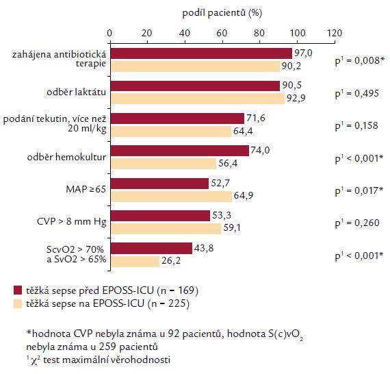 Splnění jednotlivých komponent iniciálního balíčku pro léčbu těžké sepse. Dosažení jednotlivých cílů je analyzováno ve 2 skupinách pacientů: první skupina, u které byla splněna kritéria ještě před přijetím na pracoviště EPOSS a druhá skupina, u níž byla kritéria splněna až po přijetí na toto pracoviště.