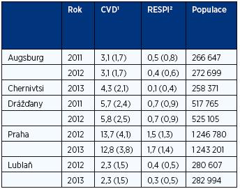 Denní počty hospitalizovaných (průměr, SD)