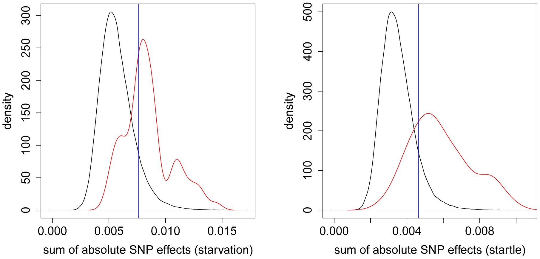 Distribution of absolute SNP effects.