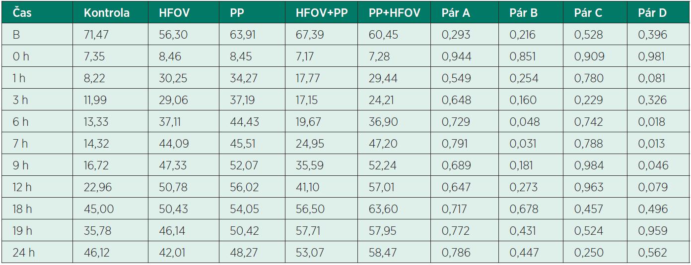Hodnoty PaO<sub>2</sub> v jednotlivých skupinách experimentálních modelů