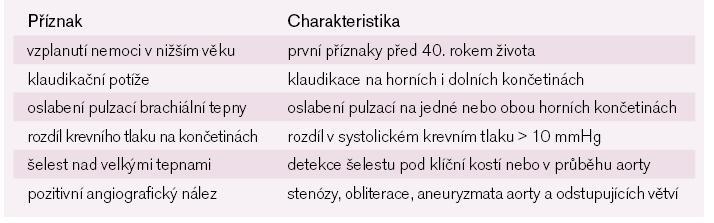 Diagnostická kritéria Takayasu arteritidy podle Americké revmatologické společnosti.