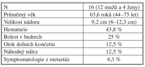 Soubor nemocných se světlobuněčným konvenčním renálním karcinomem a nádorovým trombem v dolní duté žíle Tab. 1. A group of patients with conventional clear-cell renal carcinoma and with enoplastic thrombosis in the inferior vena cava