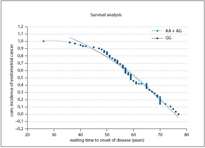 Cumulative probabilities for endometrial cancer occurrence and waiting time to onset of disease.