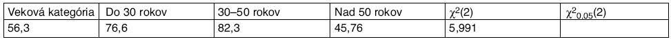 Percentuálny výskyt bolesti chrbtice v závislosti od veku, hodnota χ<sup>2</sup> štatistiky a kritickej hodnoty χ<sup>2</sup> rozdelenia pre riziko 0,05