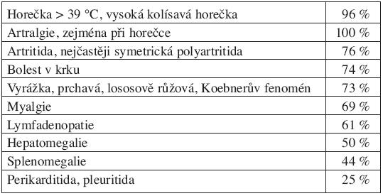 Klinické příznaky Stillovy nemoci dospělých (Efthimiou P, Paik PK, Bielory L. Diagnosis and management of adult onset Still's disease. Ann Rheum Dis 2006; 65:564.)
