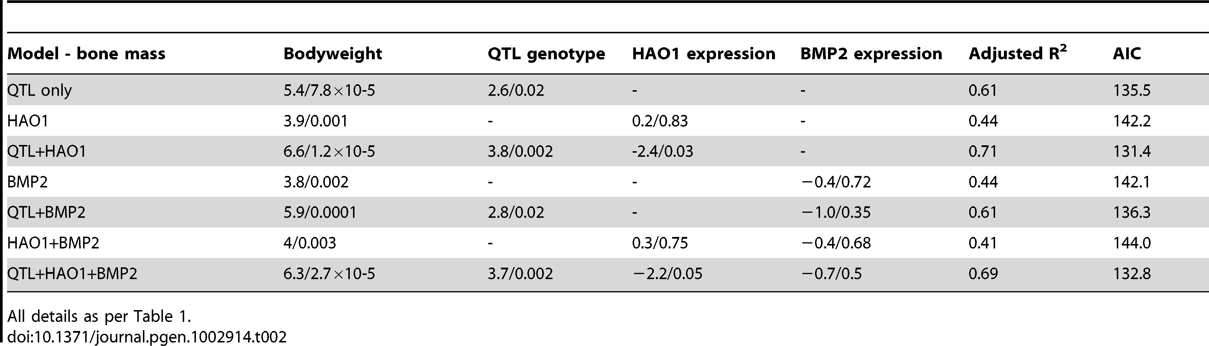 General Linear Model results for gene expression and QTL effect on bone mass.