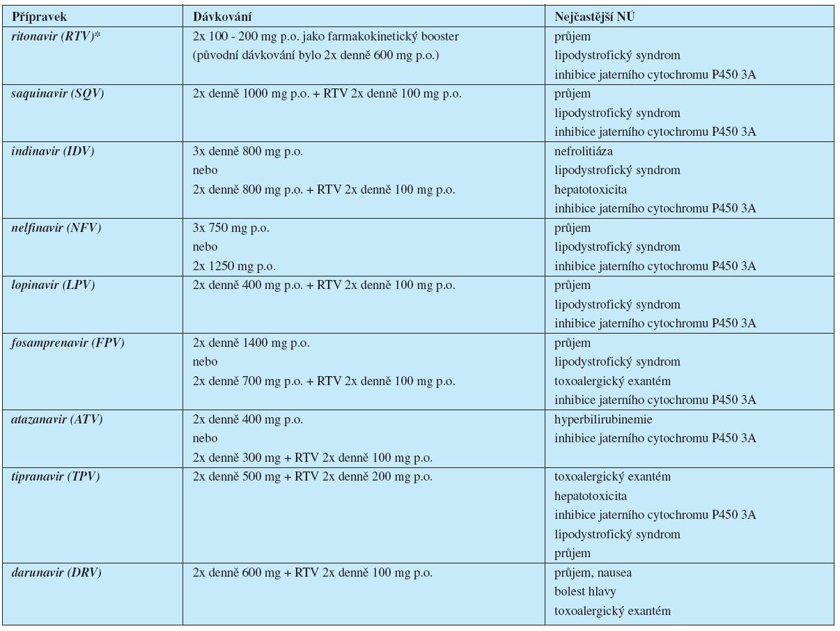 Přehled inhibitorů HIV proteázy