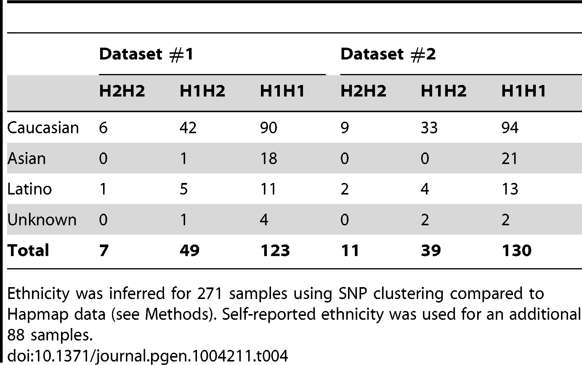 Relative distribution of haplotypes at 17q21.31 in ethnic groups.