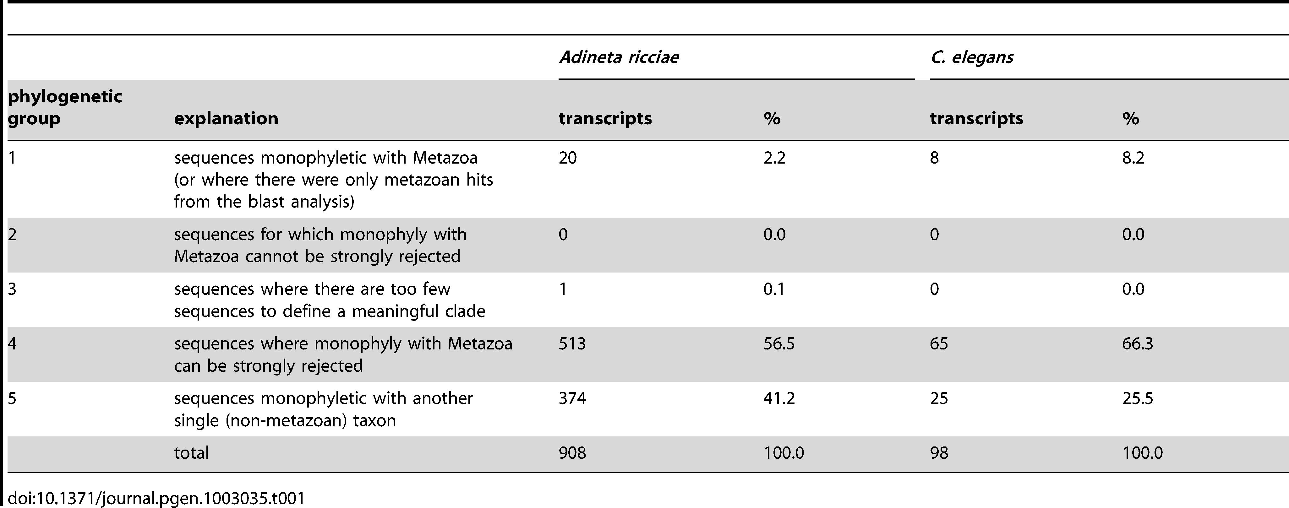 Summary of phylogenetic assignments for <i>A. ricciae</i> and <i>C. elegans</i>.