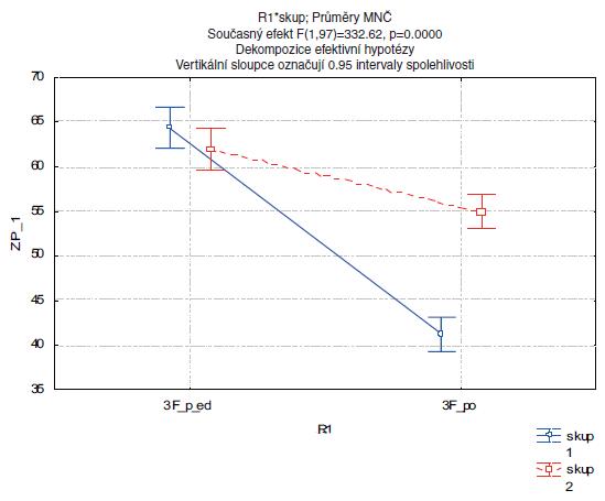 Hodnocení změn řeči (dysartrie) podle 3F-Dysartrického profilu po rehabilitaci. Legenda: 3F_před …průměrná hodnota dysartrického indexu před rehabilitací 3F_po … průměrná hodnota dysartrického indexu po rehabilitaci ZP_1 …hodnoty dysartrického indexu Skup. 1 …experimentální skupina pacientů Skup. 2 … kontrolní skupina pacientů