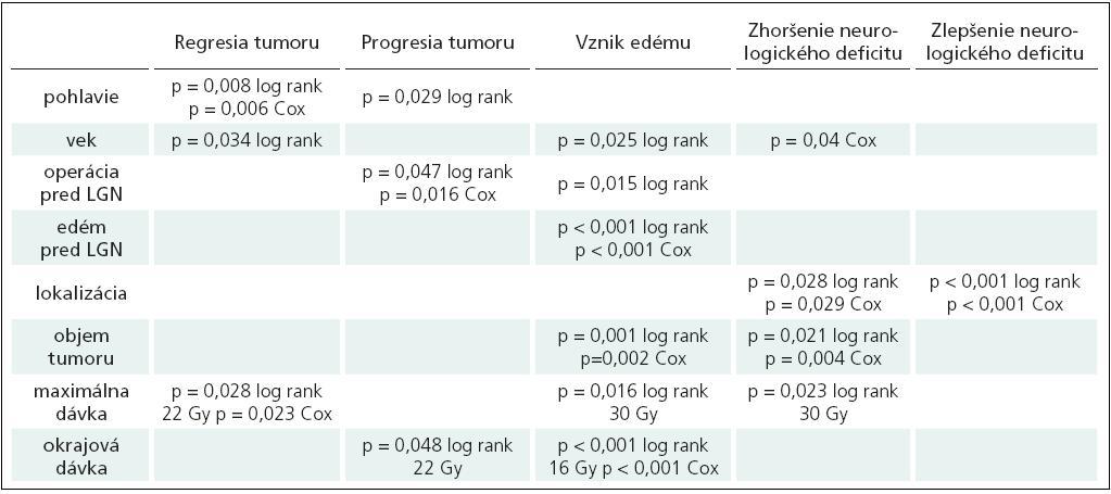 Výsledky univariačnej a multivariačnej analýzy u pacientov s liečenými meningeómami.