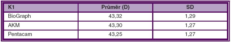 Průměrná hodnota keratometrie (K1) vyšetřená pomocí různých přístrojů a standardní odchylka (SD) měření
