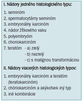 Medzinárodná histologická klasifikácia nádorov germinatívnych buniek (International Histological Classification of Tumours WHO).