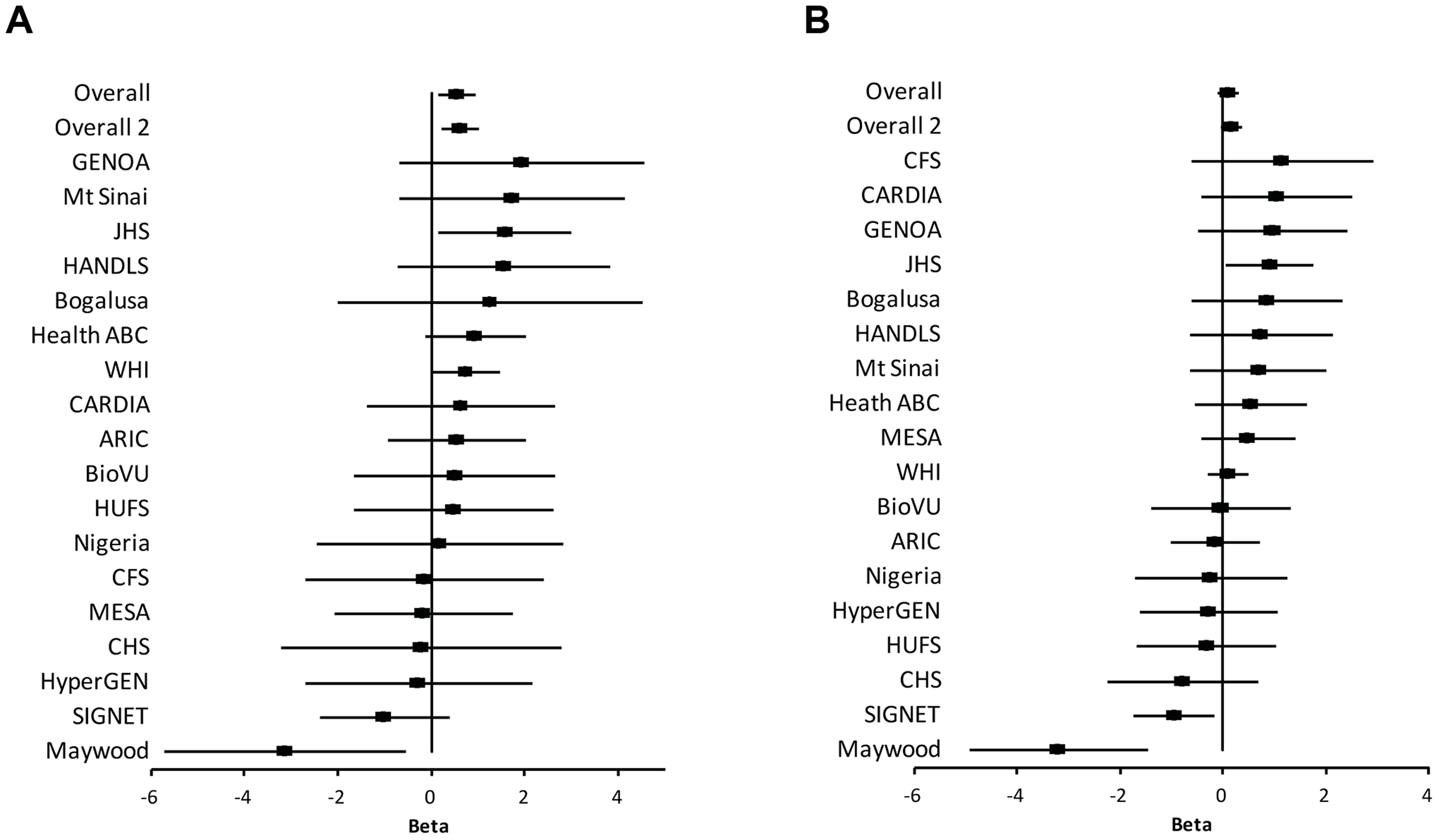 Association of SNP rs2272996 with SBP (A) and DBP (B) for each cohort.
