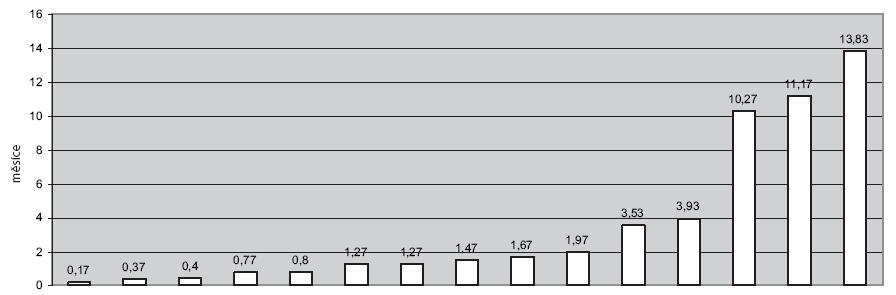 Délka přežití v měsících u pacientů s ATC.