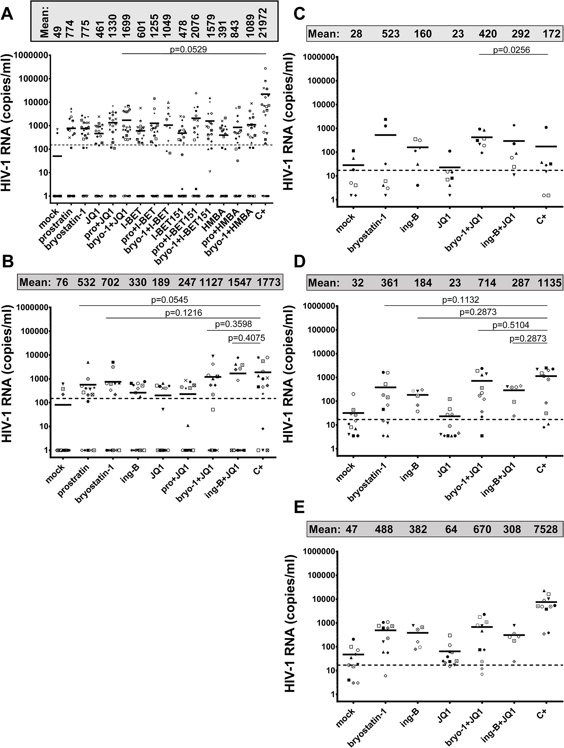 PKC agonists and compounds releasing active P-TEFb induce HIV-1 recovery in CD8<sup>+</sup>-depleted PBMCs and in resting CD4<sup>+</sup> T cells from cART-treated HIV<sup>+</sup> aviremic patients.