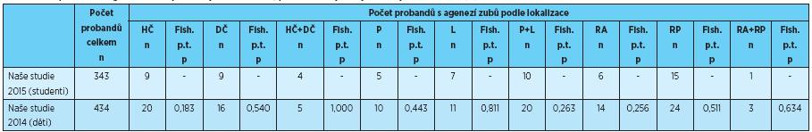 Počet probandů s agenezí zubů v jednotlivých lokalizacích, porovnání s výsledky uvedenými v literatuře [2]