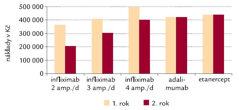 Náklady zdravotních pojišťoven na anti-TNF-α léčiva v ČR: modelace pro první a druhý rok léčby.