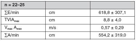 Hodnoty dopplerovských toků na mitrální chlopni při atrioventrikulární dyssynchronii